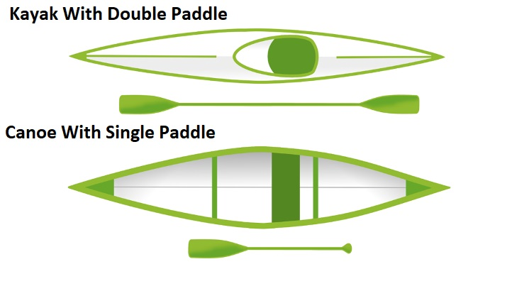 difference between canoe and kayak